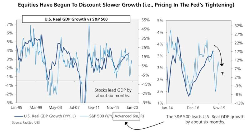 """""""The chart below shows the relationship between the S&P 500 and U.S. GDP. The key feature of this chart is the six month lead time built into it."""" - UBS"""