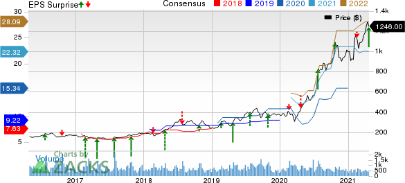The Boston Beer Company, Inc. Price, Consensus and EPS Surprise