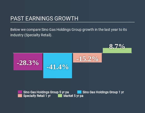 Is Sino Gas Holdings Group Limited's (HKG:1759) Recent Price Movement Underpinned By Its Weak Fundamentals?