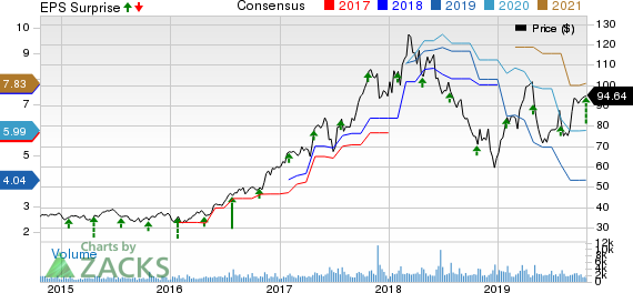 MKS Instruments, Inc. Price, Consensus and EPS Surprise