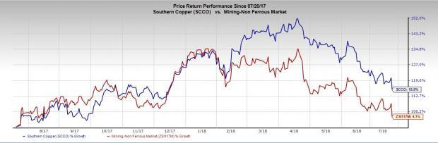 Southern Copper (SCCO) is poised well on expansion projects and solid outlook for metal prices. However, lower production and higher debt remain concerns.