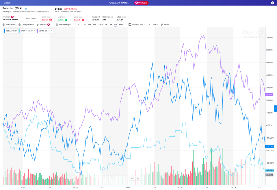 5-year chart for TSLA compared to top supplier SKUFF and top customer JBHT.
