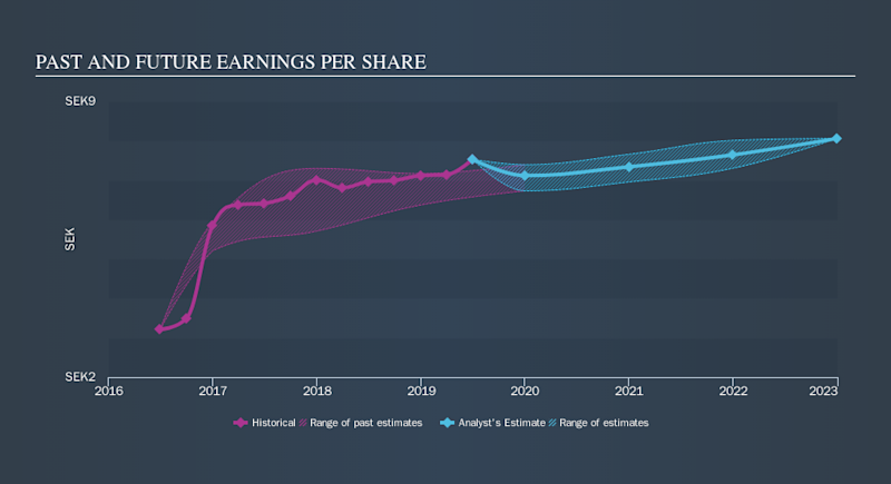 OM:PEAB B Past and Future Earnings, September 18th 2019