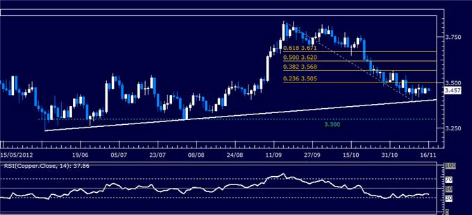 Commodities_Crude_Oil_Gold_Rise_on_Fiscal_Cliff_Solution_Hopes_body_Picture_6.png, Commodities: Crude Oil, Gold Rise on
