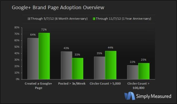 Top 100 Brands on Google+ Have a Total Audience of 23 Million