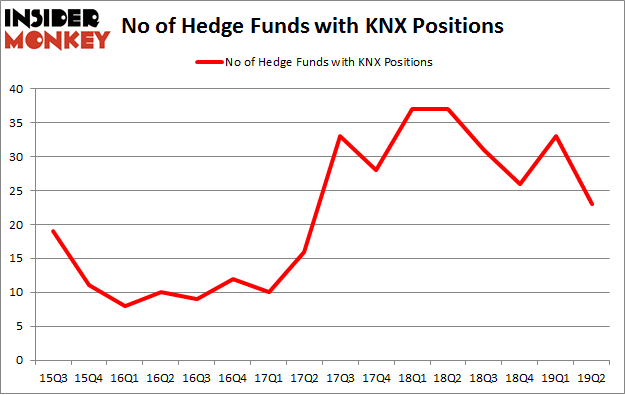 No of Hedge Funds with KNX Positions