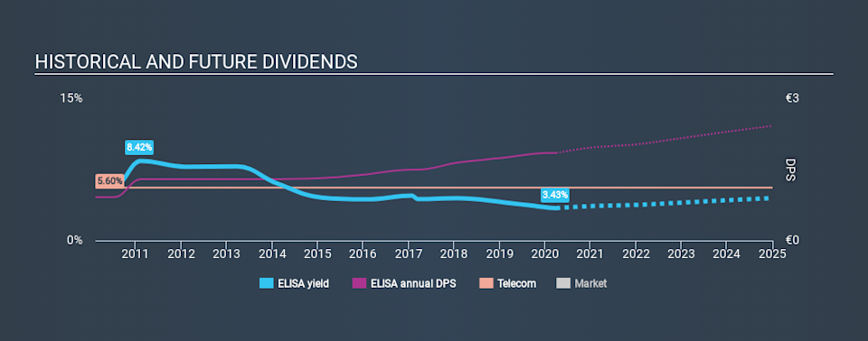 HLSE:ELISA Historical Dividend Yield March 29th 2020