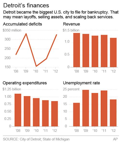 Chart shows Detroit's deficits, revenue, operating expenditures and unemployment; 2c x 4 inches; 96.3 mm x 101 mm;