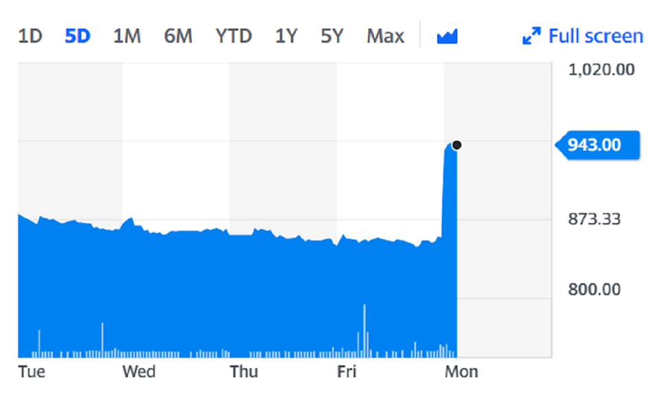 DMGT, which owns around 20% of Cazoo, climbed by more than a tenth on Monday. Chart: Yahoo Finance