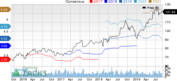 AptarGroup, Inc. Price and Consensus
