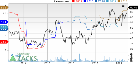 Top Ranked Momentum Stocks to Buy for May 17th