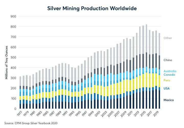 Figure 3: Silver mining supply has been in a steep decline since 2016