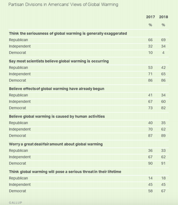 A partisan breakdown of the Gallup results. (Gallup)