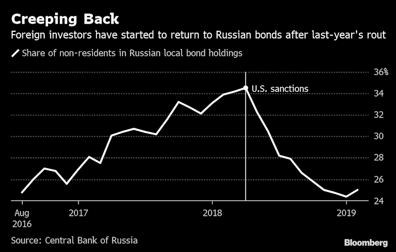 Russia Battens Down Hatches With $7.2 Billion Borrowing Spree