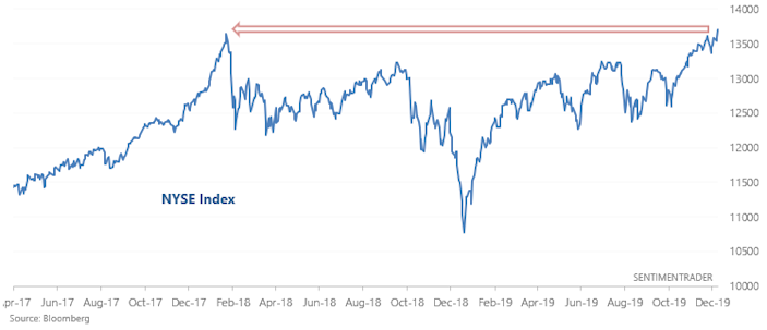 The NYSE Index is on fire.