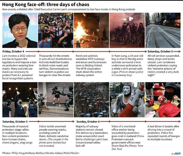 An emergency law banning face masks aimed at quelling anti-government protests in Hong Kong instead triggered three days of chaos