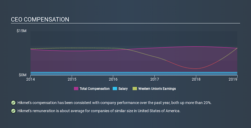 NYSE:WU CEO Compensation, January 12th 2020