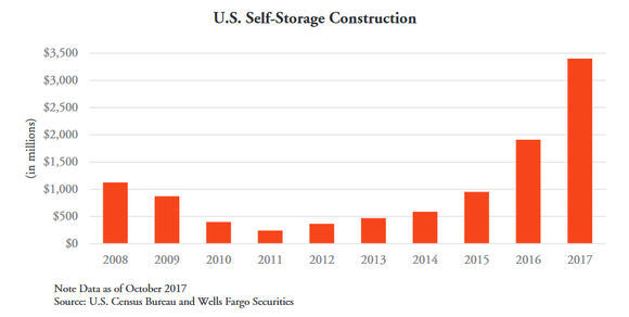 Chart of self-storage construction in the U.S. since 2008.