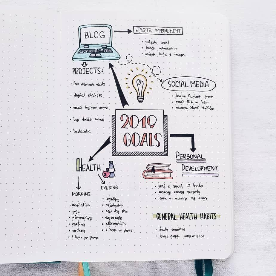"""<p>This graphic goal visualization from <a href=""""https://mashaplans.com/ultimate-bullet-journal-beginners-guide/"""" rel=""""nofollow noopener"""" target=""""_blank"""" data-ylk=""""slk:Masha Plans"""" class=""""link rapid-noclick-resp"""">Masha Plans</a> works especially great at the start of a new year. Sit down and reflect on what you want to work toward in 2020, then represent it in an artful way. Drawing it out will encourage you to really meditate on <a href=""""https://www.goodhousekeeping.com/holidays/g25620310/how-to-keep-new-years-resolutions-goals/"""" rel=""""nofollow noopener"""" target=""""_blank"""" data-ylk=""""slk:your aspirations"""" class=""""link rapid-noclick-resp"""">your aspirations</a>, and you'll be more likely to look at it if it's visually pleasing. </p>"""