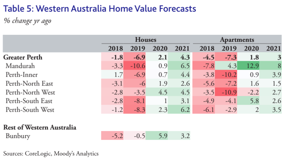 WA property price forecast for 2020 and 2021. (Source: CoreLogic, Moody's Analytics)