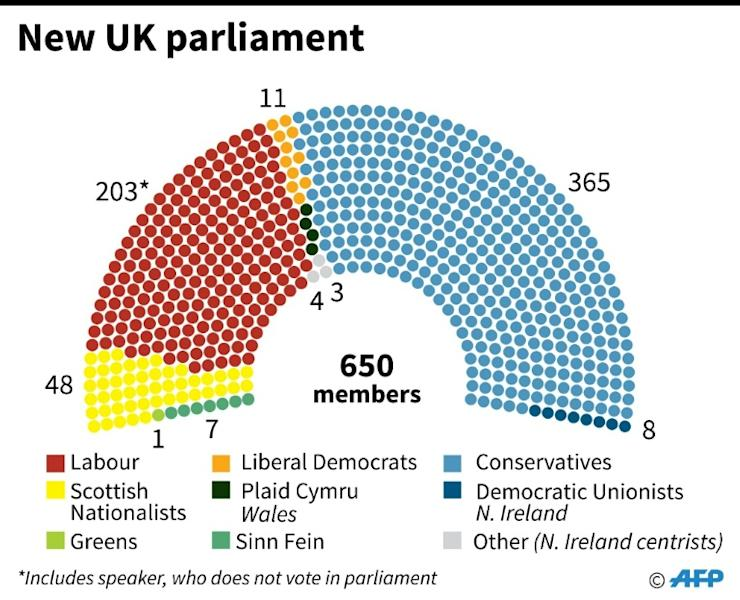 Composition of the new House of Commons (AFP Photo/)