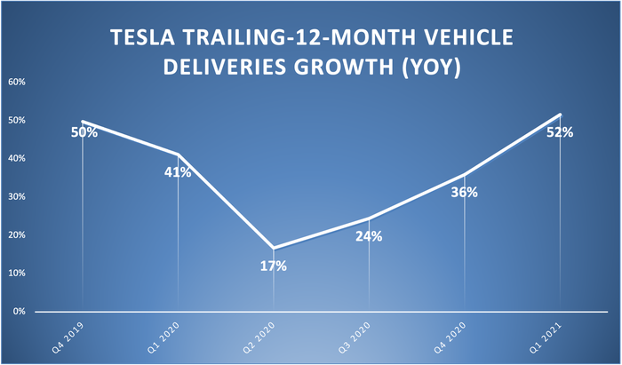 A line chart showing Tesla's trailing-12-month vehicle deliveries.