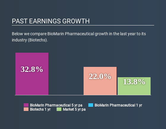 NasdaqGS:BMRN Past Earnings Growth May 1st 2020