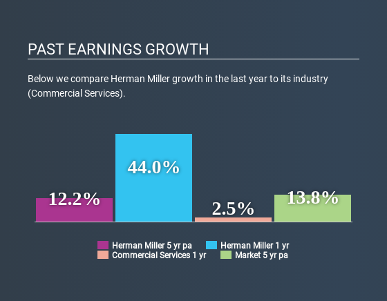 NasdaqGS:MLHR Past Earnings Growth April 20th 2020