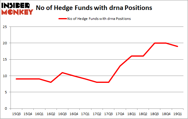 No of Hedge Funds with DRNA Positions