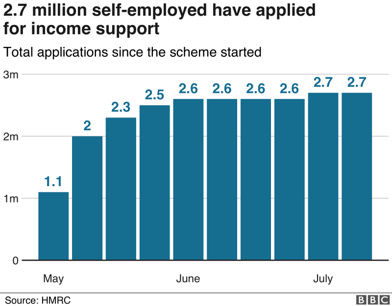 Chart showing workers in the self-employed support scheme