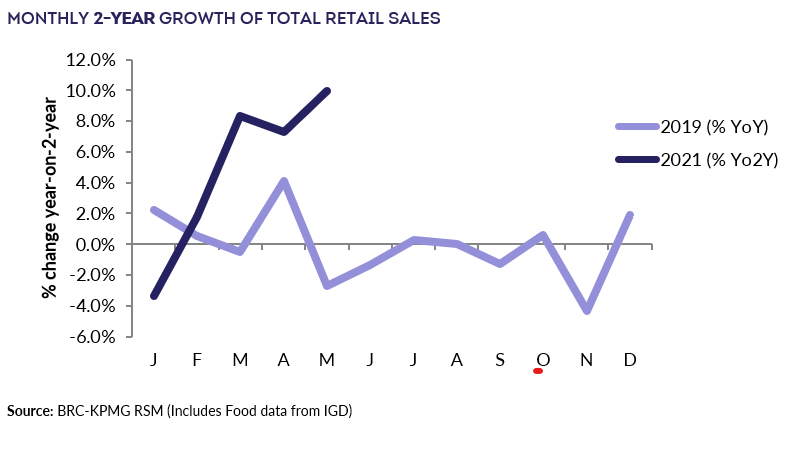 2-year growth of retail sales. Chart: BRC-KPMG