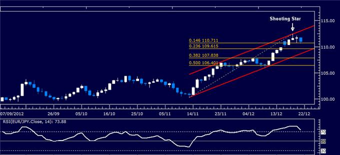 Forex_Analysis_EURJPY_Classic_Technical_Report_12.21.2012_body_Picture_1.png, Forex Analysis: EUR/JPY Classic Technical Report 12.21.2012