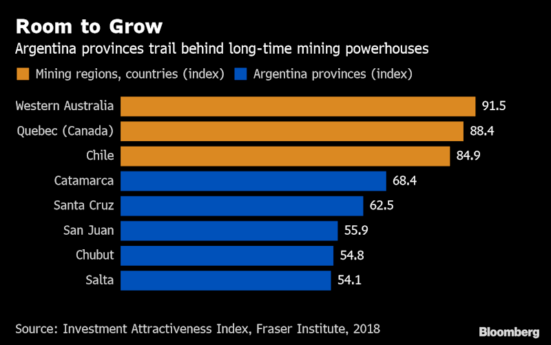 Argentina Mining Gets Macri Boost Ahead of Tough Election