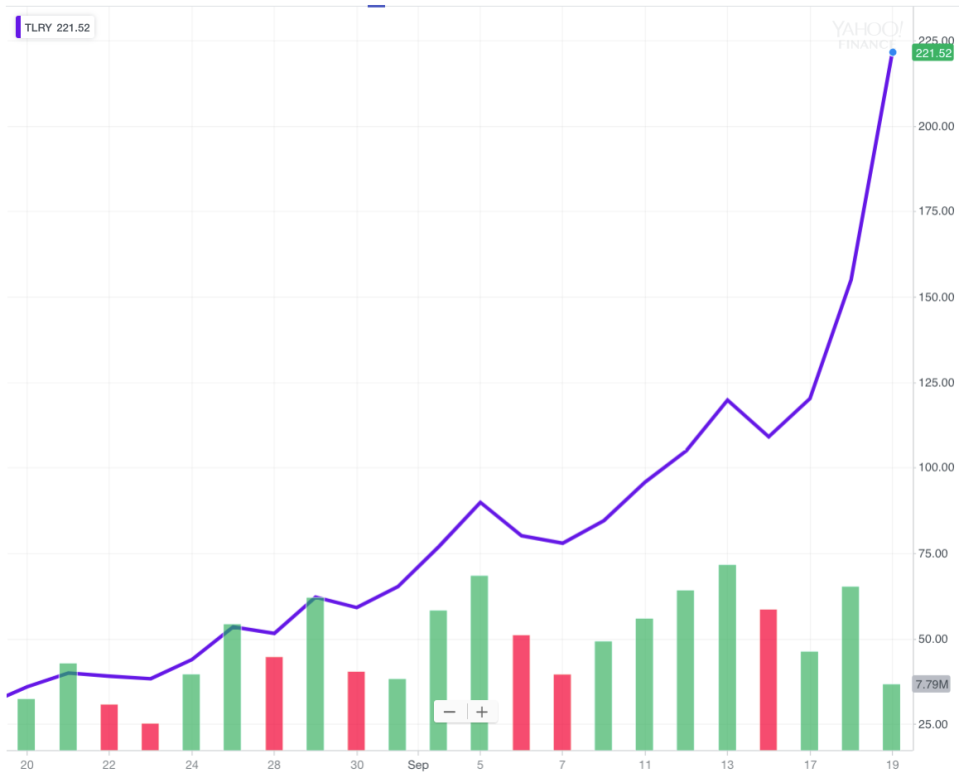 Tilray shares have exploded in price over the last month, giving the company a market value over $18 billion. (Source: Yahoo Finance)