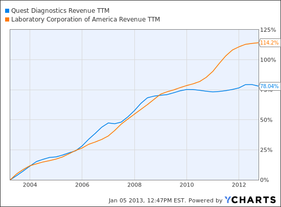 DGX Revenue TTM Chart