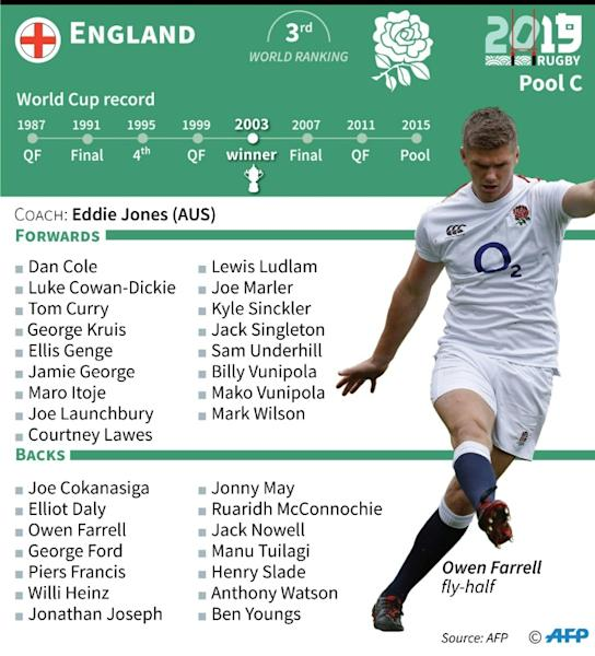England coach Eddie Jones has selected a strong side for the opening match