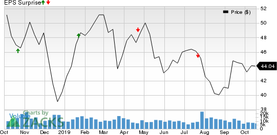 Zions Bancorporation Price and EPS Surprise