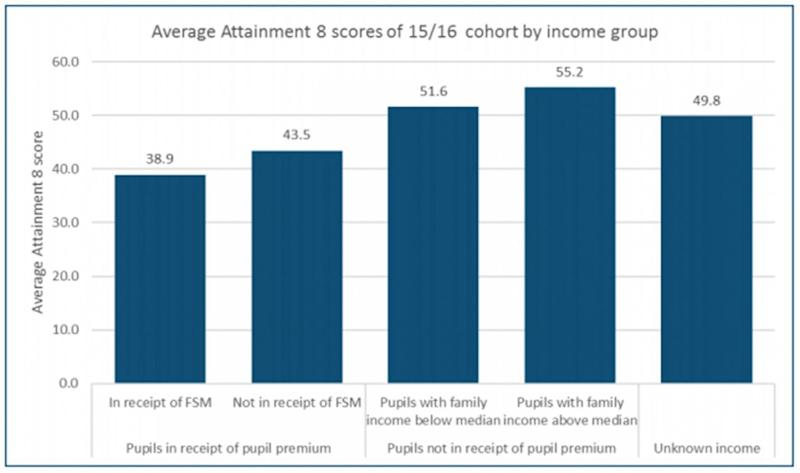 The DfE found that 'attainment and progress increase as families' incomes increase'