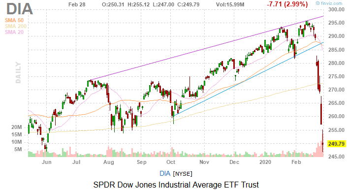 Dow Jones Today: Still Bad, But Hope Emerges