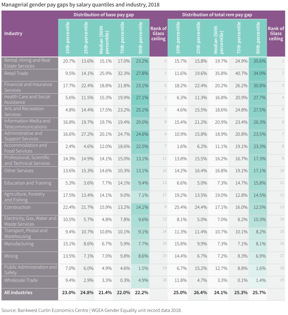 <em>(Source: Bankwest Curtin Economics Centre | WGEA Gender Equality unit record data 2018/Gender Equity Insights 2019: Breaking Through the Glass Ceiling)</em>