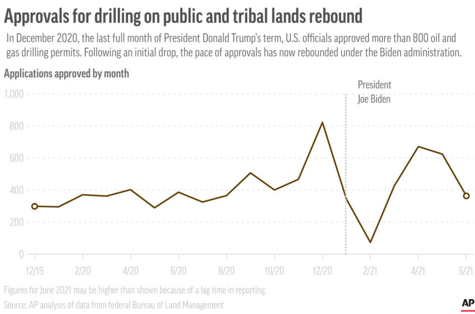 Chart shows approvals for companies to drill for oil and gas on U.S. public and tribal lands.
