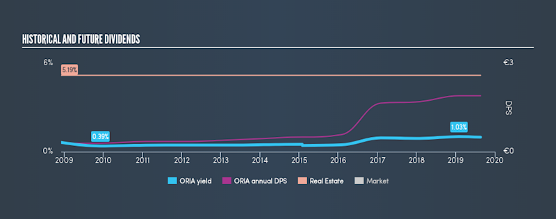 ENXTPA:ORIA Historical Dividend Yield, August 21st 2019