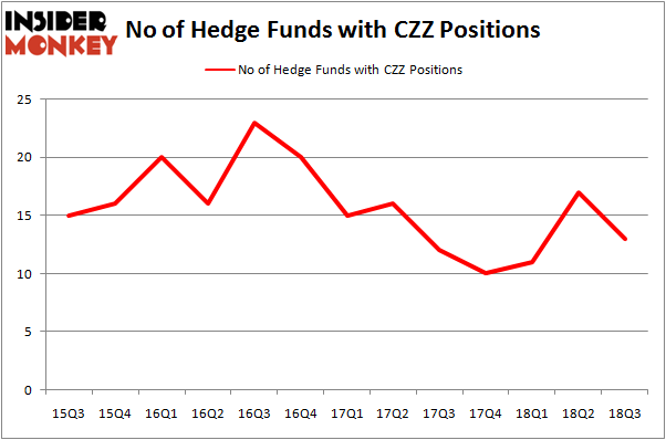 No of Hedge Funds CZZ Positions