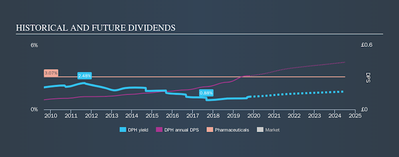 LSE:DPH Historical Dividend Yield, October 20th 2019