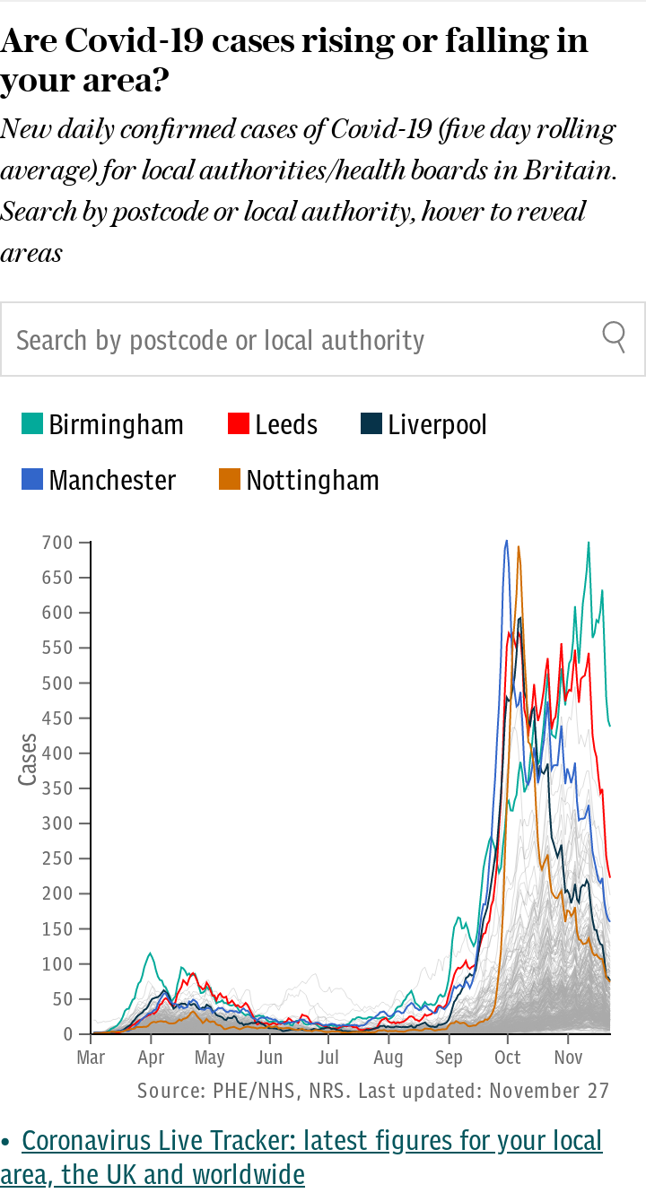 Are Covid-19 cases rising or falling in your area? All local authorities with lookup. Updates automatically