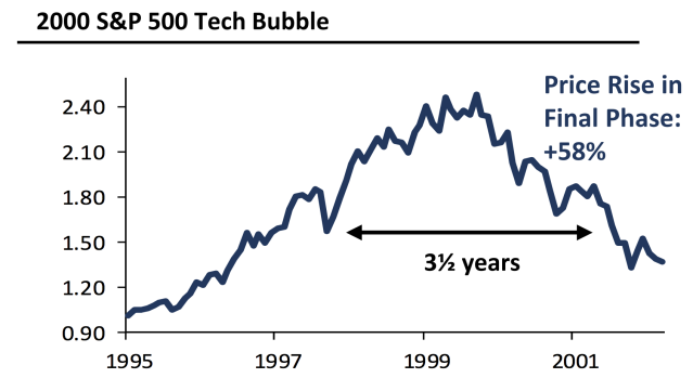 The stock market rose almost 60% during the last few years of the tech bubble, all after Fed chair Alan Greenspan had warned about the expensive stock market. (Source: GMO)