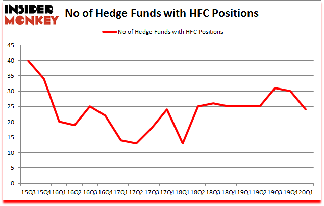 Is HFC A Good Stock To Buy?