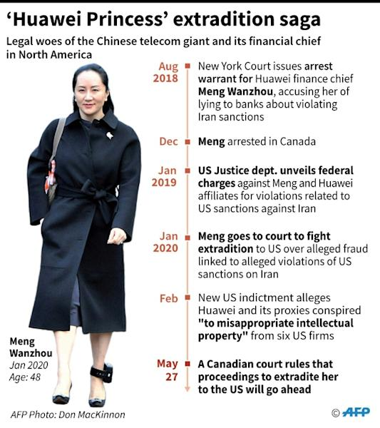 Key developments in the legal issues faced by Huawei and its financial chief Meng Wanzhou in north America. (AFP Photo/)