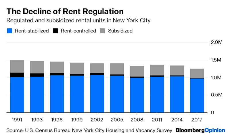 "(Bloomberg Opinion) -- After several decades on the defensive, rent regulation has been on the comeback trail in the U.S. lately. In Oregon, the state Legislature and governor approved a new law early this year that limits rent increases to 7% a year plus inflation. In California, the state Assembly passed a similar cap in May that's currently in committee in the state Senate, and local rent-control measures have been popping up on ballots for several years now and sometimes passing.(4) In New York, which has the country's best-known and most extensive system of rent regulation (with allowed annual rent increases of much less than 7% plus inflation), the state Legislature and governor this month enacted a set of changes that will, among other things, put an end to thousands of New York City apartments leaving rent regulation every year when they become vacant.Proponents of rent regulation say it protects tenants in expensive markets, keeping families and senior citizens in their homes and preserving neighborhoods from rapid change. Opponents argue that such laws do nothing to increase the supply of affordable housing and sometimes decrease it, while leading to declines in housing quality. Interestingly, both sides appear to be right: Empirical studies examining a major expansion of rent control in San Francisco in 1994 and its abrupt removal a year later in Boston and Cambridge, Massachusetts, found that removing controls led to higher rents on previously controlled apartments but also increased investment in housing quality and supply, while adding new controls conferred benefits to the affected tenants and caused them to stay in their apartments longer but reduced the overall supply of rental housing, thus driving up rents on unregulated units.New York City has had no recent change in rent regulation quite sweeping enough for economists to build such a quasi-experimental study around. But the state Legislature did make a policy shift in 1993 to enable landlords to remove apartments above a certain monthly rent (originally $2,000, this year $2,774.76) from rent regulation when they became vacant or their tenants passed an income threshold (originally $250,000 a year, this year $200,000). The New York City Council made it easier for them to do so in 1994, and the Legislature loosened the rules even more in 1997. This month's legislation repealed these high-rent-decontrol provisions. The New York City Housing and Vacancy Survey conducted every three years on the city's behalf by the U.S. Census Bureau allows us to track what happened while they were in effect:The number of New York housing units that aren't subject to rent regulation has grown 49% since 1991; the number of regulated and subsidized units is down 16%. In 1991, the city's housing stock was split about 50/50 between regulated housing and not; now 64% of units are unregulated. High-rent decontrol wasn't the only cause of this shift, but it was a big one.Rent regulation in New York consists of ""rent control"" and ""rent stabilization"" (though it exists in other parts of the state, I'm going to focus on New York City because that's where the overwhelming majority of the regulated apartments are). Under both systems, rents can be increased within limits — which under rent control are determined by the largely incomprehensible Maximum Base Rent system and under rent stabilization are set annually by the New York City Rent Guidelines Board, which voted Tuesday night to allow increases of 1.5% for one-year leases and 2.5% for two-year leases in the 12 months starting in October. On average, rent-stabilized apartments cost about one-third more than rent-controlled ones. Rent control dates to the 1940s, applies only to buildings constructed before Feb. 1, 1947, and as of 2017 covered only about 22,000 units occupied either by people who've been in them since 1971 or by qualifying family members (kids, mainly) who succeeded them. Rent stabilization applies to buildings constructed before 1974, plus newer ones whose owners took advantage of tax breaks for new construction (the Section 421-a program) or extensive renovation (the J-51 program). Rent-controlled units also convert to rent-stabilized when they become vacant.Rent control is dwindling away, as it is meant to do. The number of subsidized units — public housing plus several other kinds of government-backed apartments — fell by 27%, or 94,632 units, from 1991 to 2017. The number of rent-stabilized units has been far more stable, declining just 4% since 1991, although that still amounts to 44,142 fewer units.The subtractions from the rent-stabilized housing stock in the above chart are partly offset by additions, most from the tax-credit programs. In 2017 and 2018, thanks to a permitting boomlet right before the expiration at the end of 2015 of the 421-a tax credit (a new version, called Affordable New York, was approved in 2017), there was actually a net gain in the number of stabilized apartments. But there was a net loss in every year before that, and high-rent decontrol has since 2000 been by far the biggest cause, although 2011 legislation that tightened the rules for landlords seems to have slowed things down a bit.(3)So what's going to happen now? I would guess that the number of rent-stabilized apartments in New York will continue the upward trend of the past two years thanks to the end of high-rent decontrol and Mayor Bill de Blasio's push for more affordable housing. But I'm skeptical that there will be all that noticeable an increase in the number of apartments that a household earning the city's median income of $60,879 can reasonably afford: The number of government-subsidized units has been, as already noted, in steady decline, while the median monthly rent of apartments that joined the rent-stabilization rolls in 2018 (again, usually in exchange for a tax credit) was $3,000, or 59% of median household income.The removal of vacancy decontrol will presumably reduce incentives for owners to push rent-regulated tenants out: As the New York Times detailed in a two-part series last year, some large landlords had developed aggressive ""eviction machines"" of legal actions and other tenant harassment to free up apartments for deregulation. It will also, along with changes in the law that limit rent increases due to major capital improvements, presumably reduce incentives for landlords to maintain and improve apartments, possibly reversing the long upward trend in New York City apartment conditions that saw 52% of renter-occupied units have no maintenance deficiencies in 2017, up from 38% in 1991.Does this represent a reasonable trade-off for tenants? The consensus among economists, dating back at least to Milton Friedman and George Stigler's famous 1946 pamphlet ""Roofs or Ceilings? The Current Housing Problem,"" has been that the overall economic costs of rent regulation outweigh the benefits to the tenants who are protected by it, and that affordable-housing policies focused on subsidizing tenants would be more effective. I'm sympathetic to this view, and was so even before I became (disclosure alert!) the indirect landlord of several rent-regulated New York tenants,(1) but I have also come to believe that it's pretty naive. Current tenants understandably prefer status-quo guarantees to hypothetical future subsidies, especially since — as is apparent in the long decline of of subsidized housing in New York — such subsidies seem to be even harder to maintain politically than rent regulations are. Rent regulation survives in part because the more efficient remedies that economists propose just don't have the votes.(1) A 1995 California state law sharply restricts what local governments can do about rents, though, and voters last fall turned down a statewide ballot measure that would have overturned it.(2) Vacancy decontrol has been far more common than high-income decontrol, with 160,292 units leaving rent stabilization since 1994 due to the former and 6,455 due to the latter.(3) That is, my wife and I have been shareholders since 2013 in the cooperative association that owns our apartment building and the one next door, and also owns the remaining rent-regulated apartments within (this is contrary to standard New York City practice, in which an outside ""sponsor"" owns the regulated apartments).To contact the author of this story: Justin Fox at justinfox@bloomberg.netTo contact the editor responsible for this story: Brooke Sample at bsample1@bloomberg.netThis column does not necessarily reflect the opinion of the editorial board or Bloomberg LP and its owners.Justin Fox is a Bloomberg Opinion columnist covering business. He was the editorial director of Harvard Business Review and wrote for Time, Fortune and American Banker. He is the author of ""The Myth of the Rational Market.""For more articles like this, please visit us at bloomberg.com/opinion©2019 Bloomberg L.P."