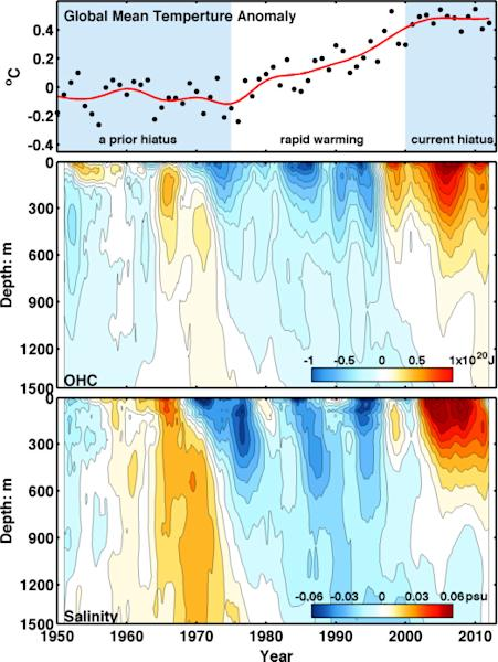 Top: Global average temperatures. Middle: Heat content measured in the North Atlantic Ocean. Bottom: Seawater salinity in the North Atlantic Ocean since 1950.